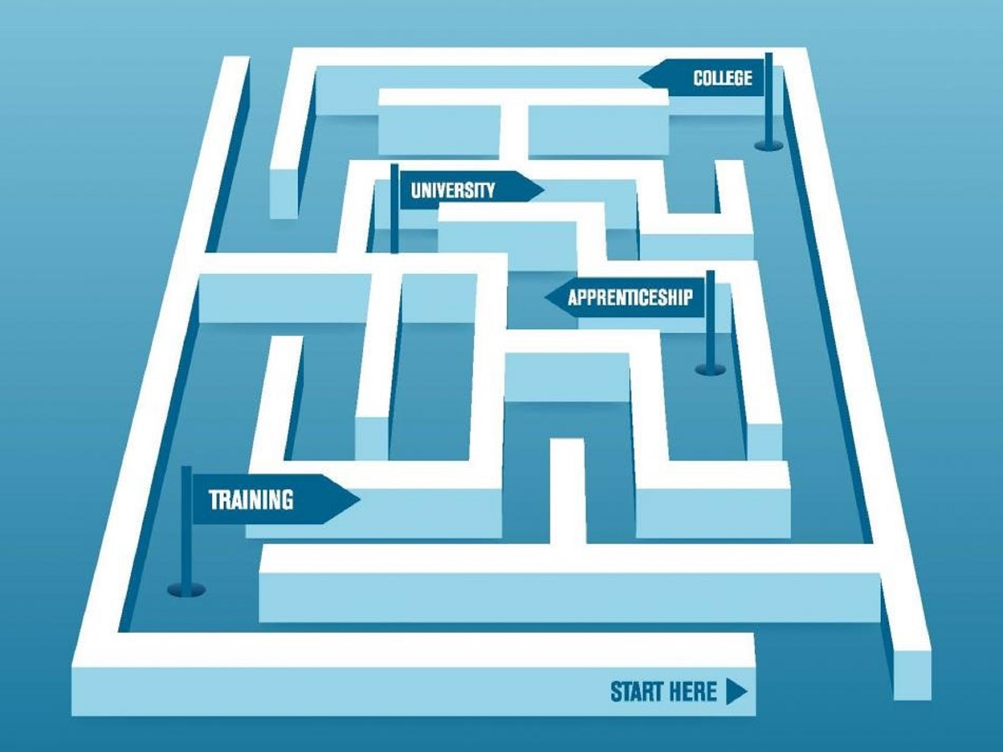 maze with signposts for different career paths