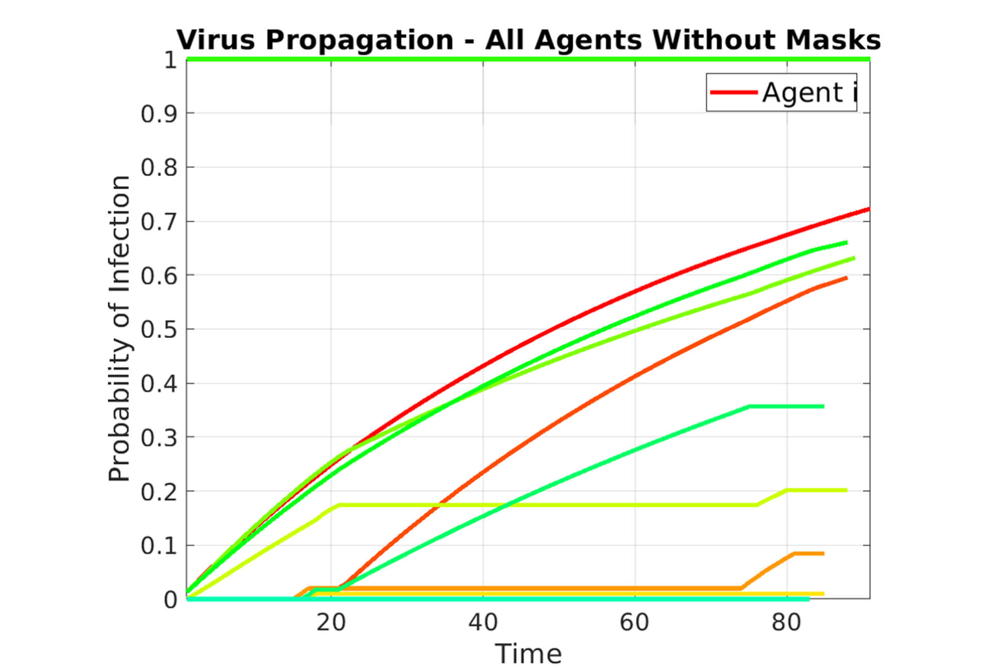 A line graph to show time against probability of infection with all agents without masks