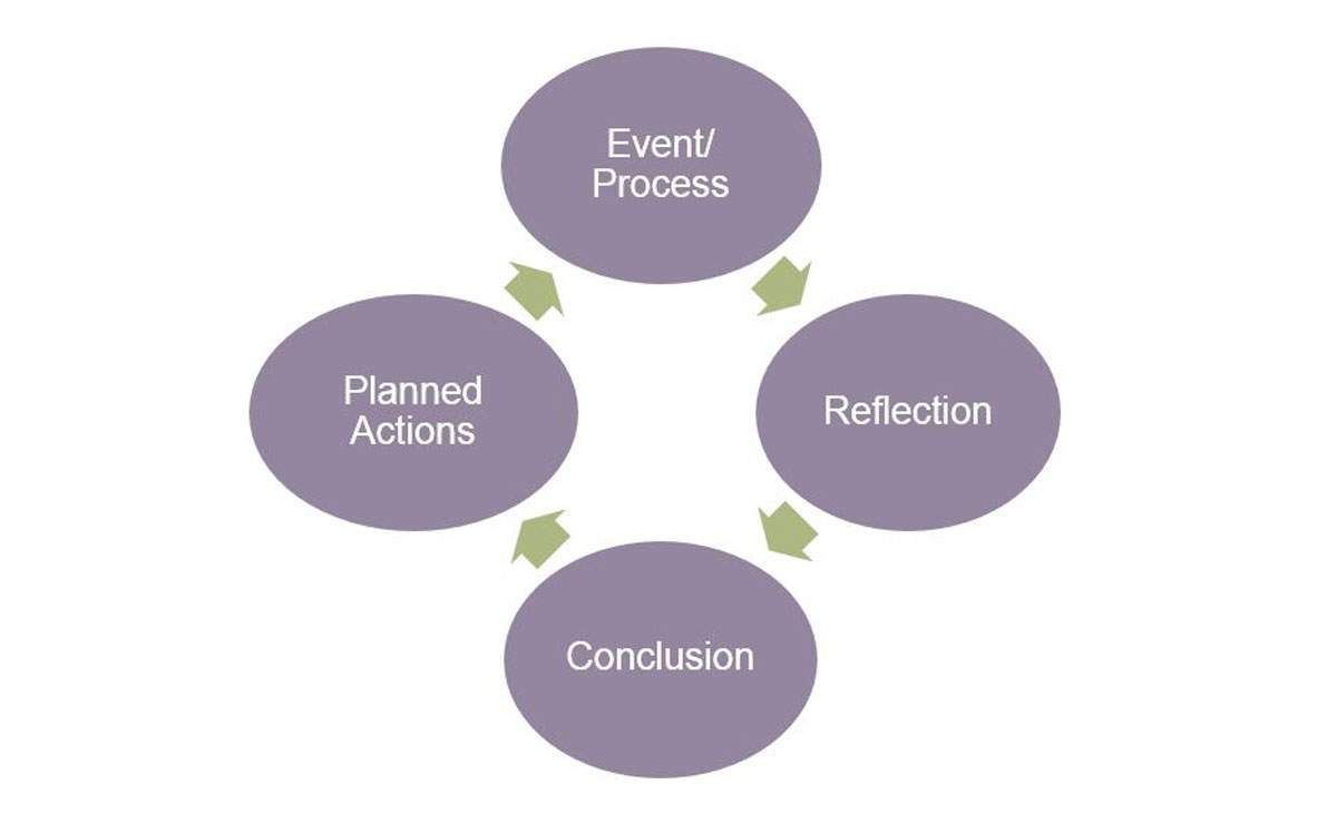 Reflection process diagram