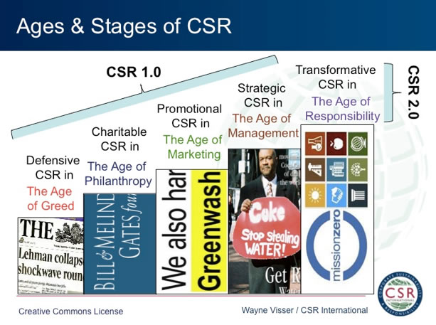 Ages and stages of CSR